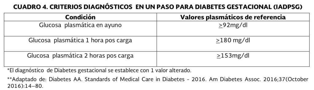 Criterios diagnósticos de diabetes gestacional 2020 Toyota