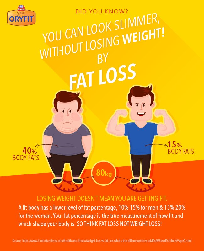 how to get in shape without losing weight