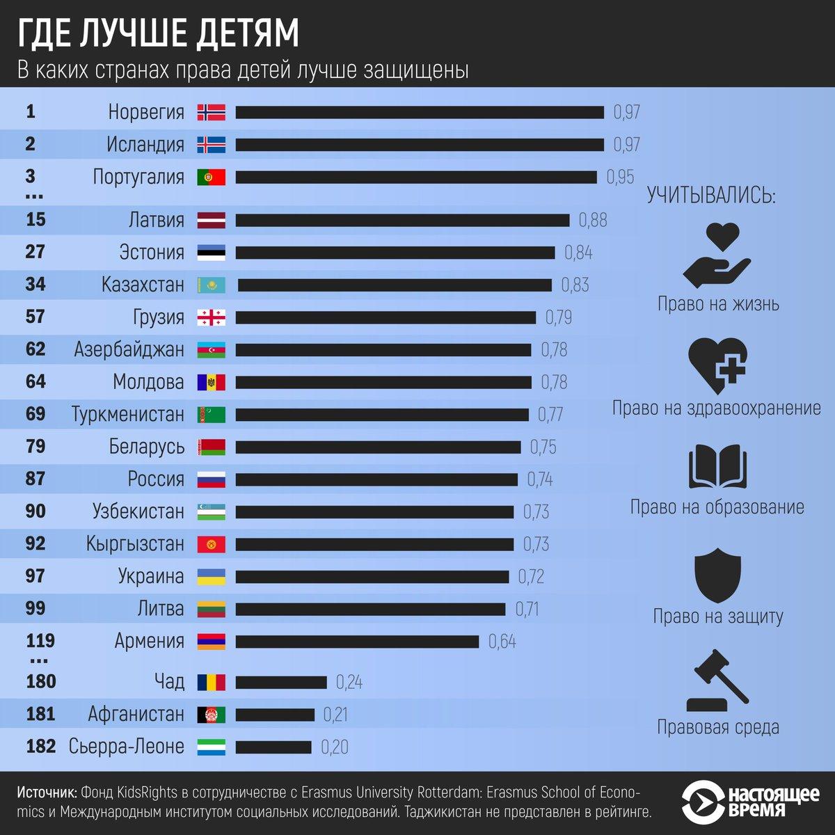 среди стран россия занимает первое место по