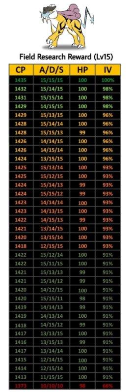 Raikou Iv Chart | Chart Designs Template