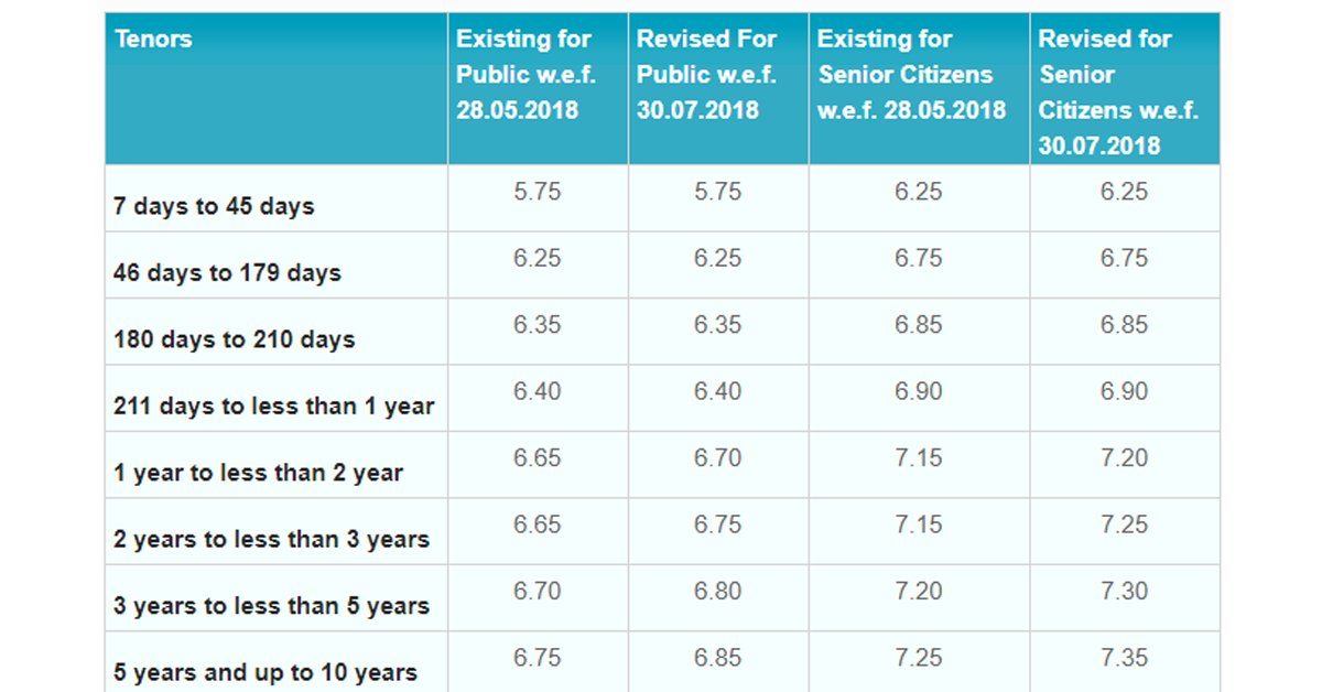 Et Wealth On Twitter Theofficialsbi Hikes Fd Rates Ahead Of