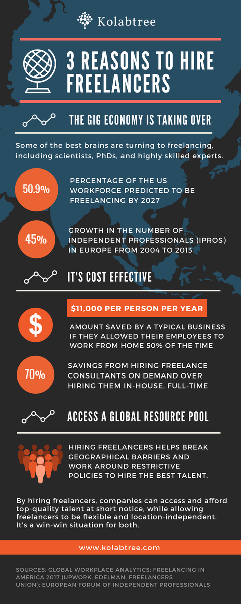 Best Work From Home Companies 2020.Kolabtree On Twitter By 2020 50 Of The Us Workforce Is