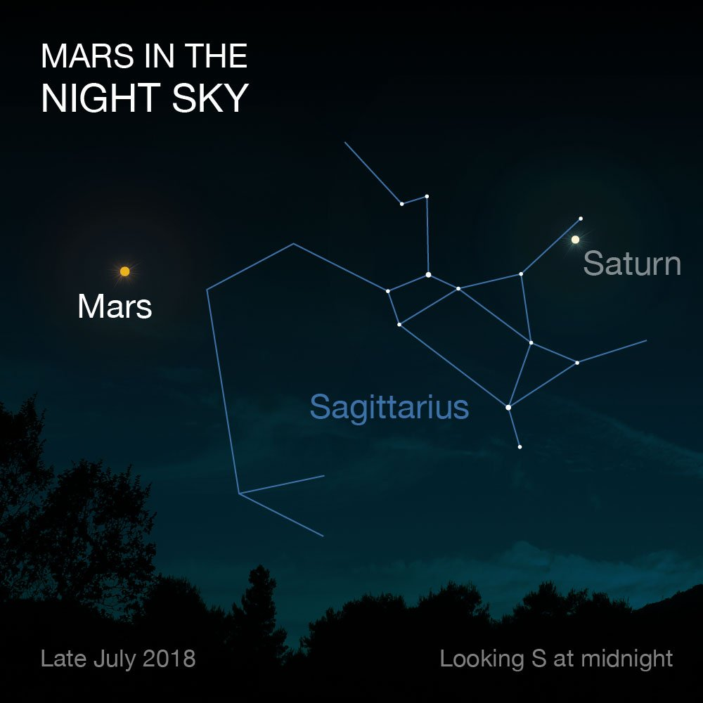 I feel so close to you right now. #Mars and Earth haven't been this near since 2003, and won't be again until 2035! Look to the south tonight to see the Red Planet shining bright. https://t.co/2R4uKiIPsQ