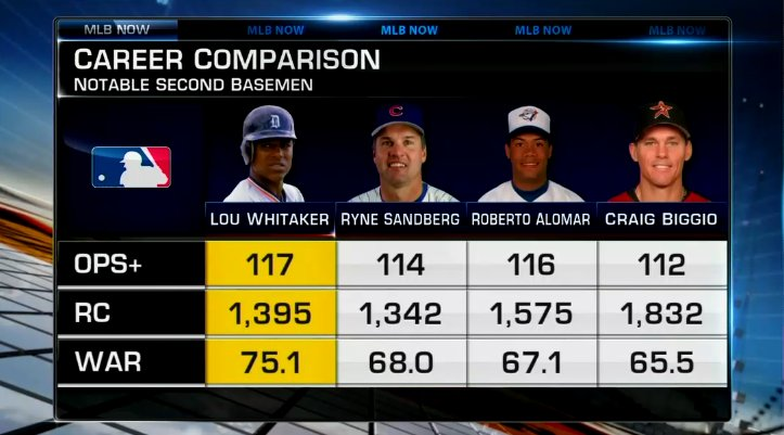 Should Alan Trammell's @tigers teammate also be in the @baseballhall? #MLBNow