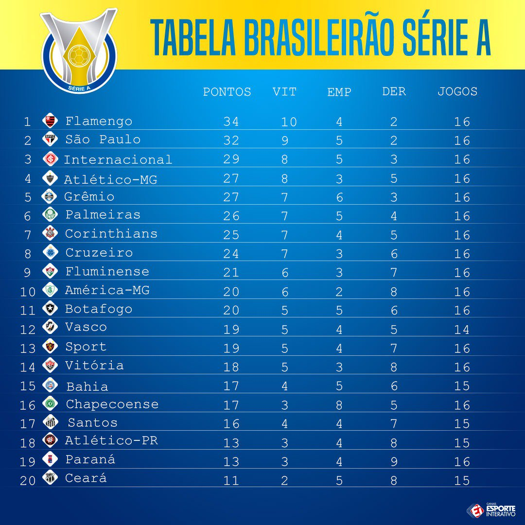 Esporte Interativo De On Twitter Assim Esta A Tabela Do Brasileirao Atualizada Como Esta O Seu Time