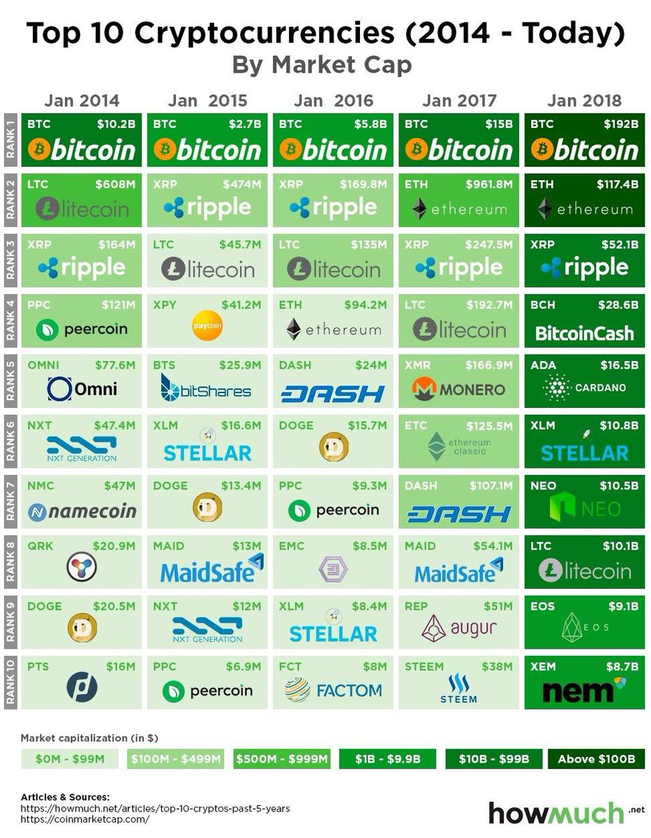 top ten cryptocurrency news