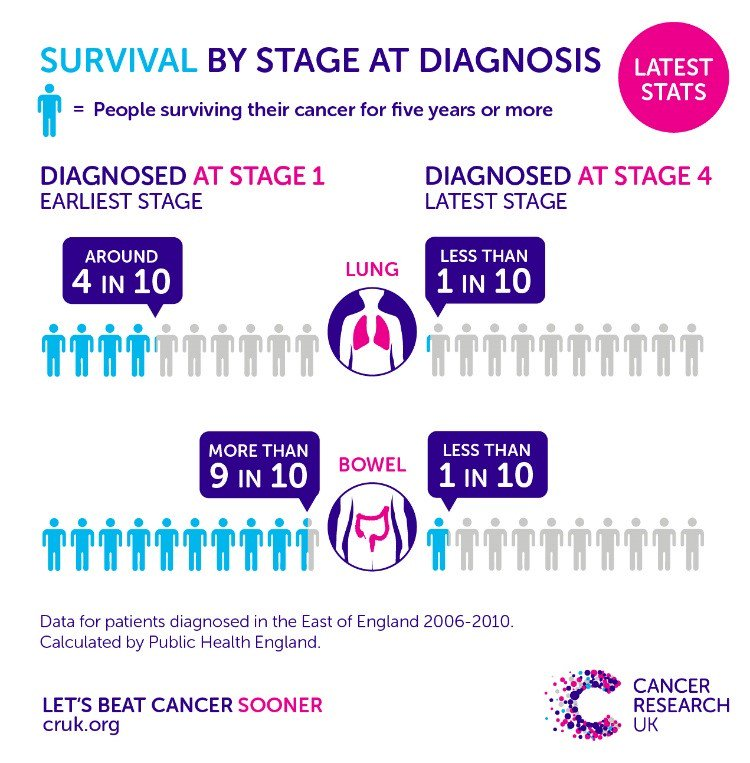 Cruk Policy Sur Twitter The Earlier A Cancer Is Diagnosed The More Likely It Is To Be Treated Successfully For Example Bowel Cancer When Found At An Early Stage 9 In
