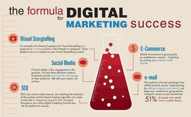 If you&#39;re looking for a formula...this may help. #Entrepreneur #MarketingDigital #seoexpert #Business #InboundMarketing #startups #Internet #marketingtips #Entrepreneurs #Marketing #Marketing101 #Marketingonline #Branding #marketingstrategy #DigitalMarketing #InternetMarketing<br>http://pic.twitter.com/DsRhadwCUG