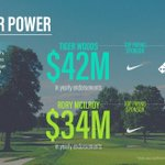 PGA Player Power, who comes out on top? Search Intelligence reveals all... #insightoftheweek #searchintelligencesays #captify #adtech #media #PGA