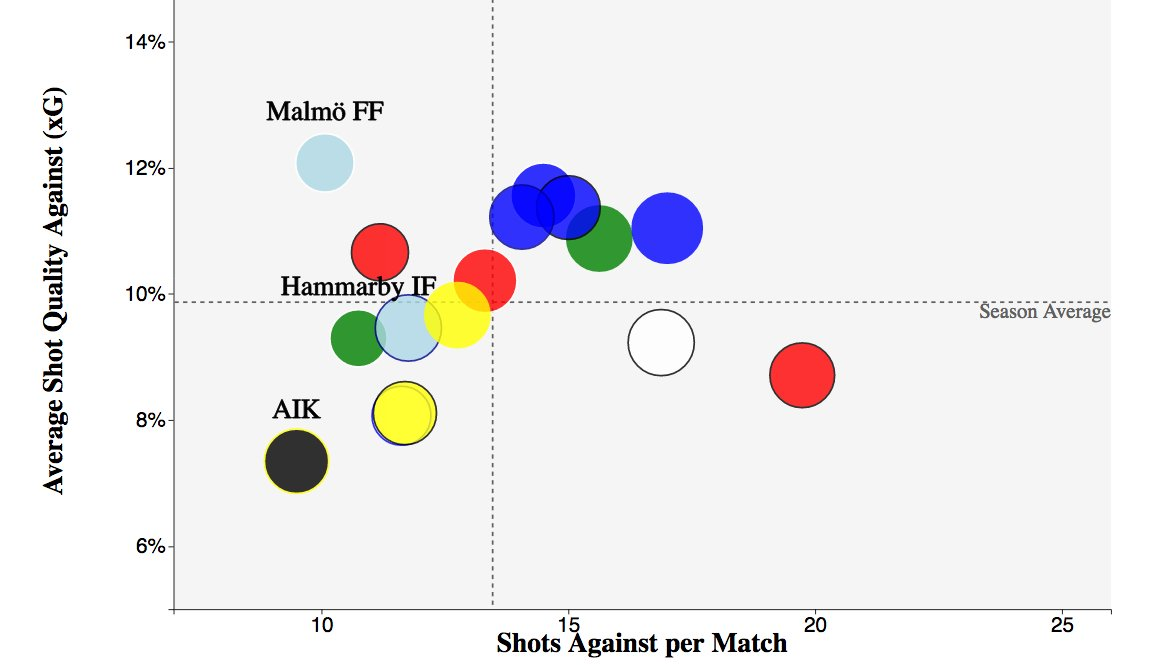 Twelve On Twitter Aik S Defence Quality Of Shots Conceded Best In Allsvenskan Shots Conceded Per Match Best In Allsvenskan Tight