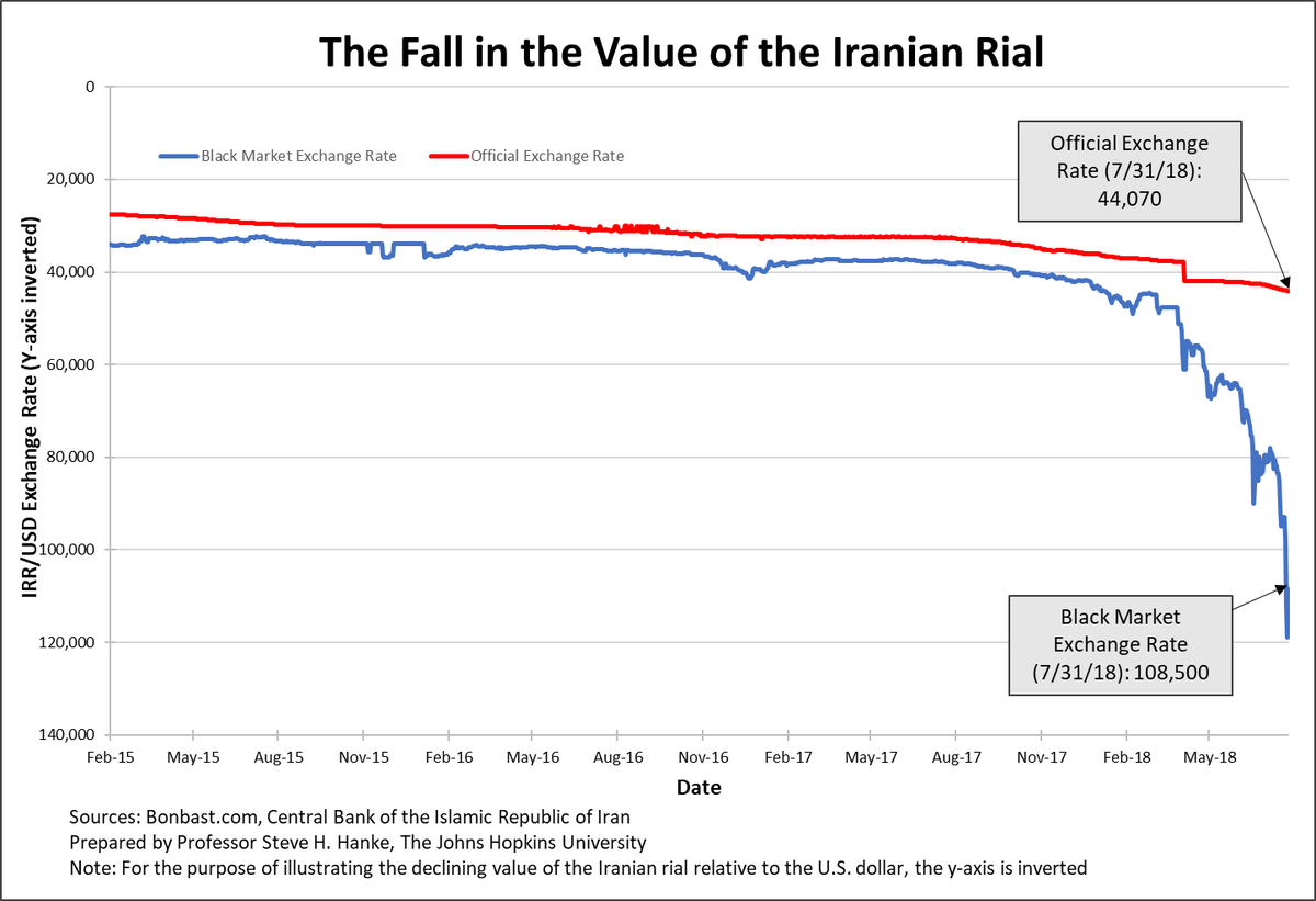 Hey Heshmatalavi And Money Nerds This Might Something Of Interest The Iranian Rial S Spiral Continues Black Market Exchange Rate Decreased To