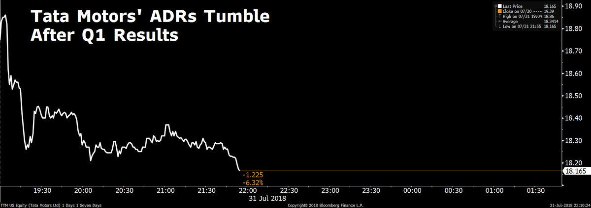 "BloombergQuint على تويتر: ""#BQMarketsNow   Tata Motors' worst quarterly loss in nine years sends ADR down over 6%. https://t.co/Iy86AJ0LzM… """