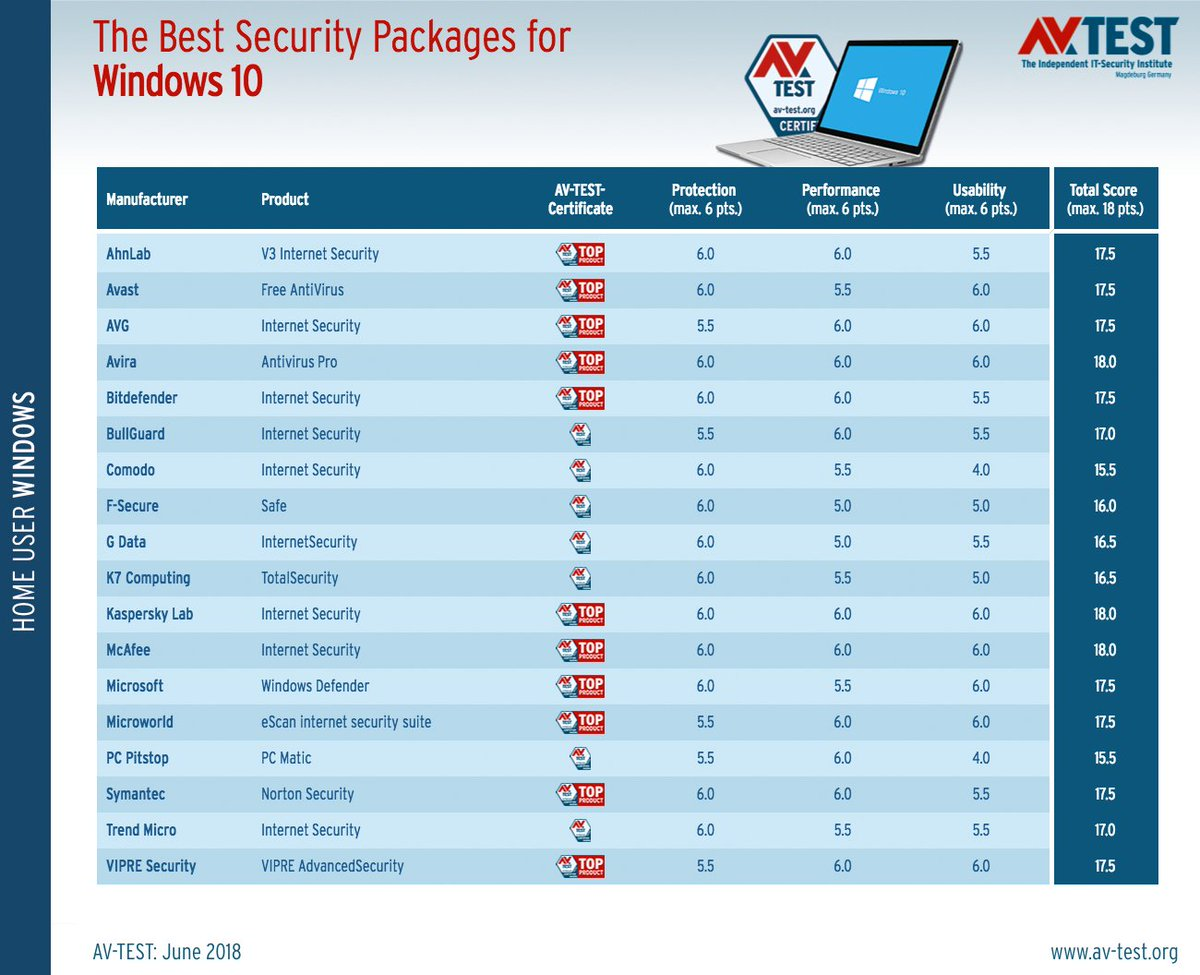 what is the best antivirus for windows 8