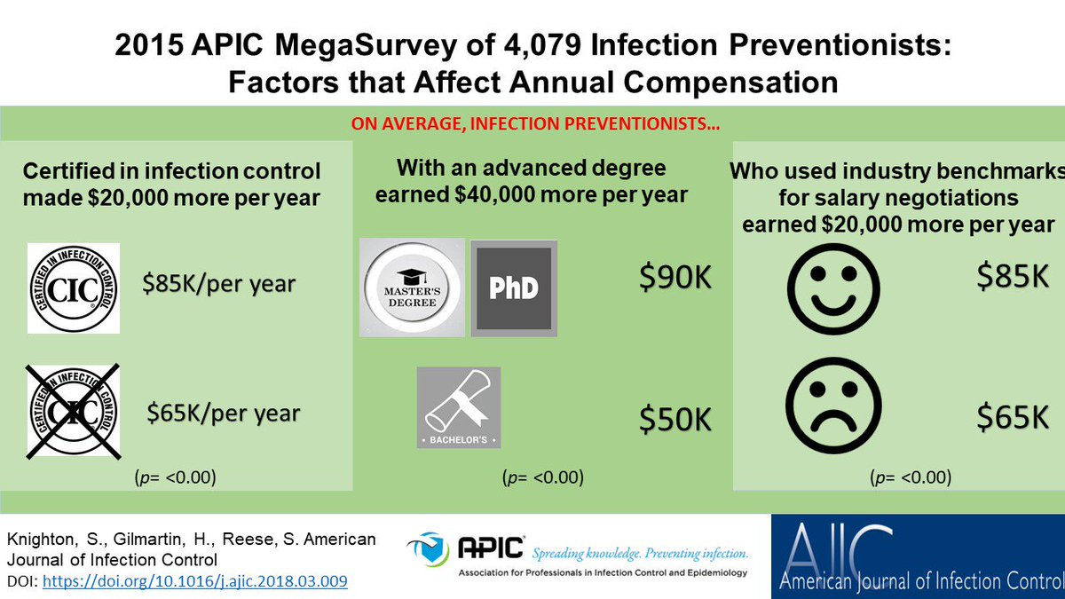 American Journal Of Infection Control On Twitter Infection