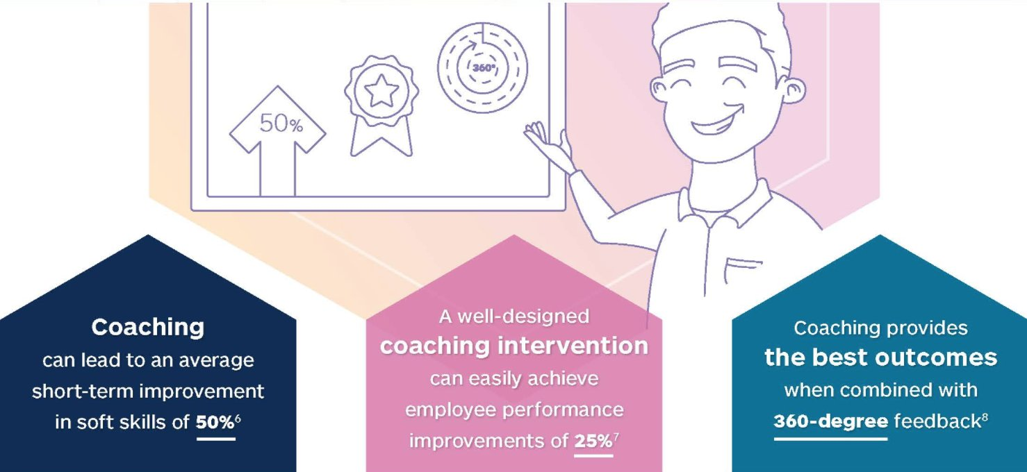 D2l On Twitter How Managers Can Use Social Learning Technologies 360 Degree Feedback Diagram To Boost Their Coaching Capabilities And Better Develop Employees Essential Softskills