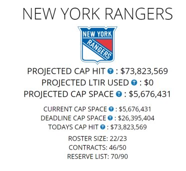 That amount is tentatively based on a roster of 22 players (12F 8D 2G)  https   www.capfriendly.com teams rangers pic.twitter.com toCd4fQK1Y 9a8e5caa43c