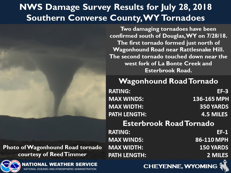 22f65deb6d77 NWS damage survey results for the two tornadoes that occurred south of  Douglas