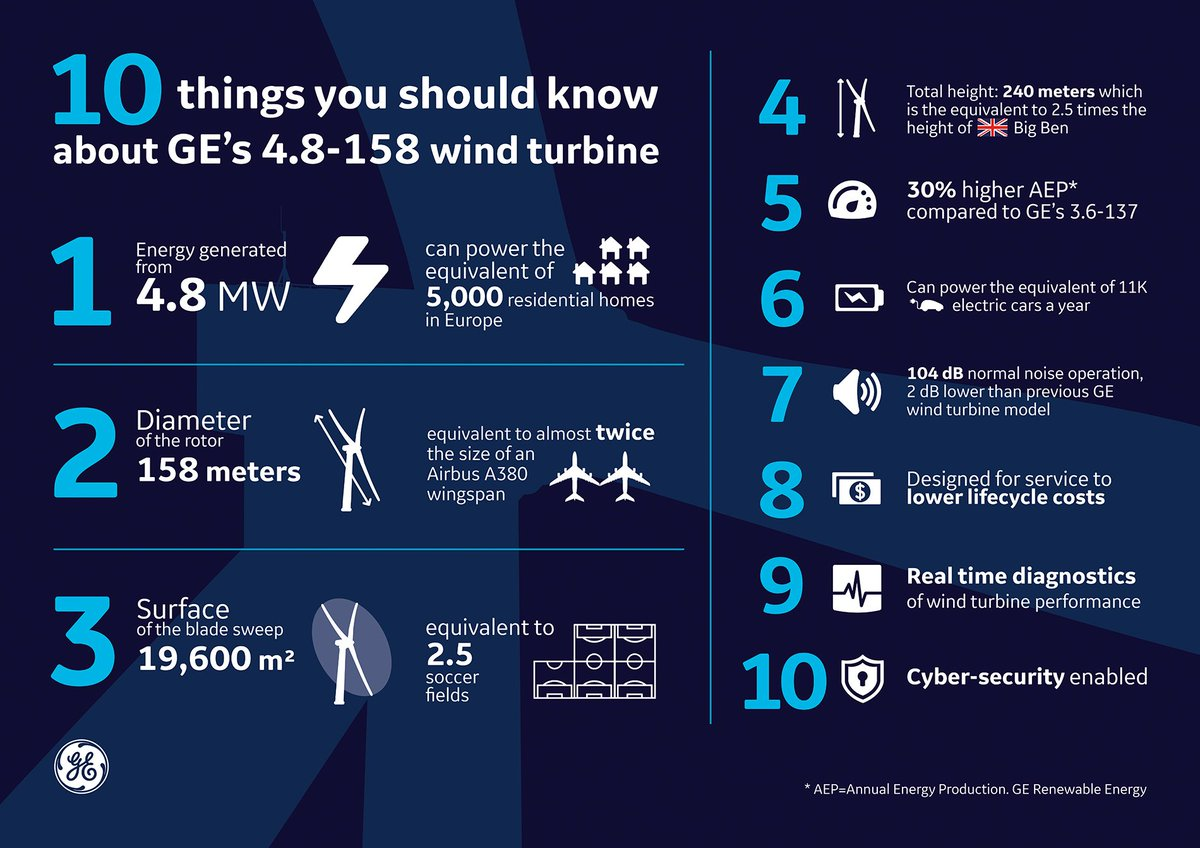 General Electric ID (@GE_Indonesia) | Twitter