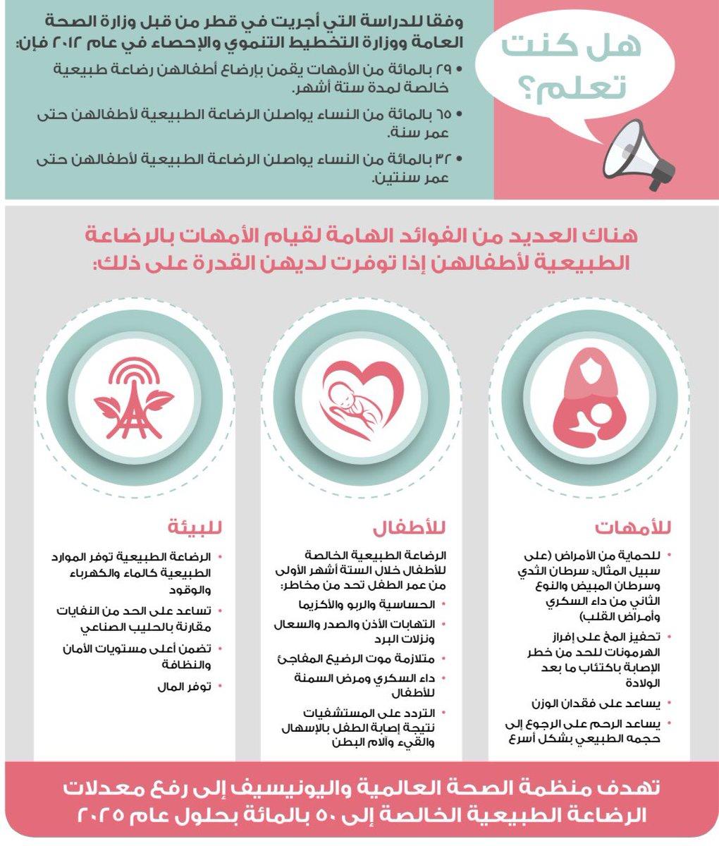 Sidra Medicine On Twitter In Support Of International Breastfeeding Awareness Here Are Some Of The Benefits Of Breastfeeding دعما للوعي الدولي بالرضاعة الطبيعية إليكم بعض فوائد الرضاعة الطبيعية Https T Co Ygtmzh1kux