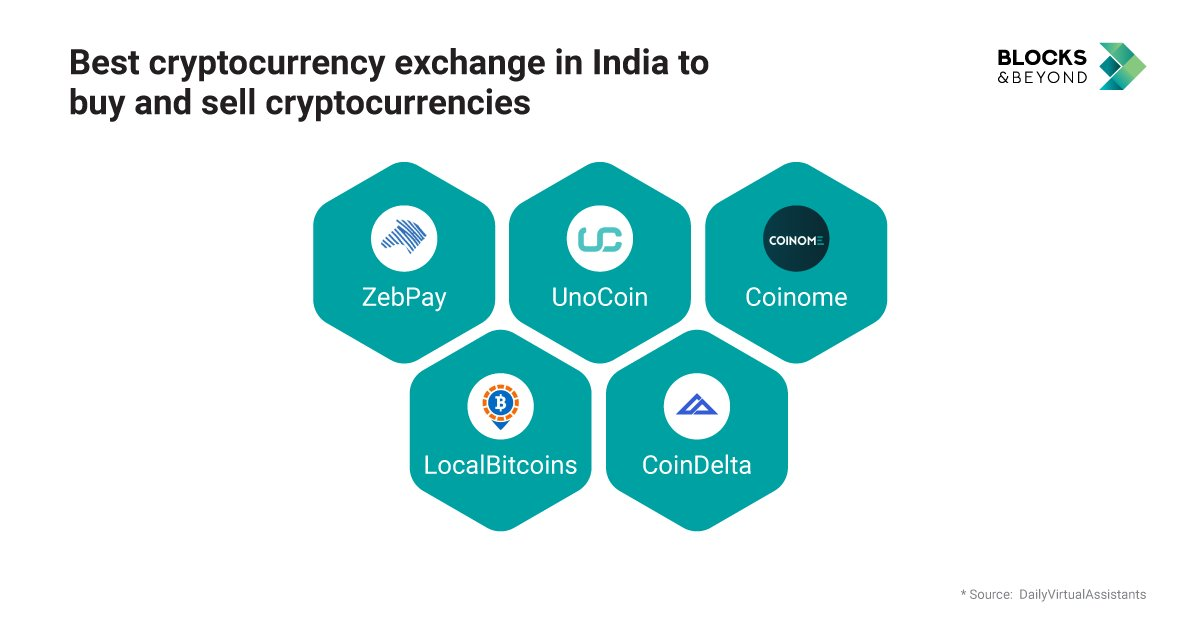 which cryptocurrency is best to invest in india