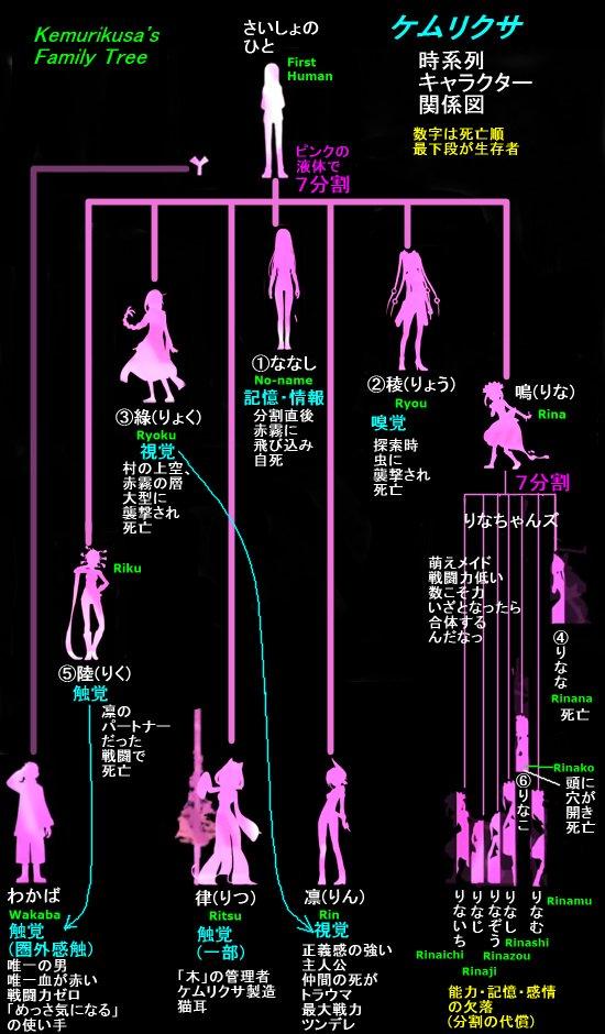 EDシルエット完全解説! 全キャラ名、死亡順、増減、能力、死者の能力は継承か、めっさ木になる! Kemurikusa\u0027s Family Tree  へんたつ ケムリクサ考察班 ケムリクサ