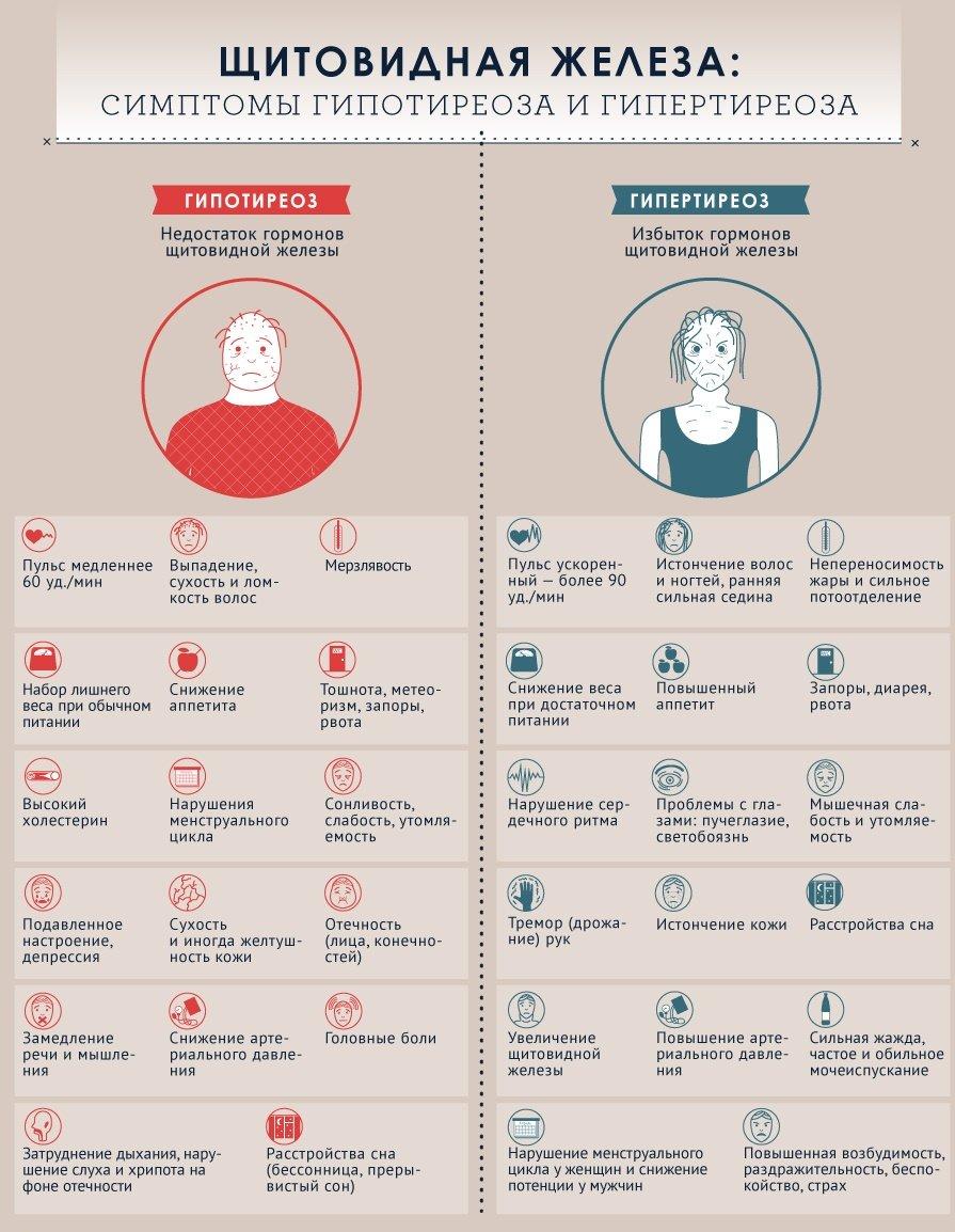 Можно Ли Сбросить Вес При Щитовидке. Как похудеть при гипотиреозе щитовидной железы