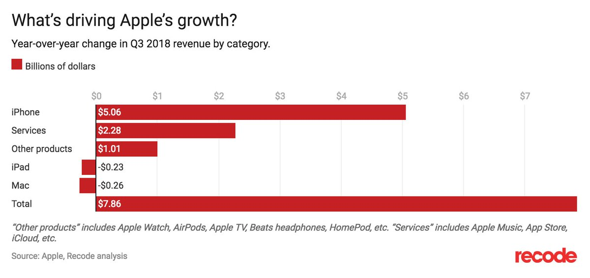 Dan Frommer On Twitter Services Arent Driving Apples Growth