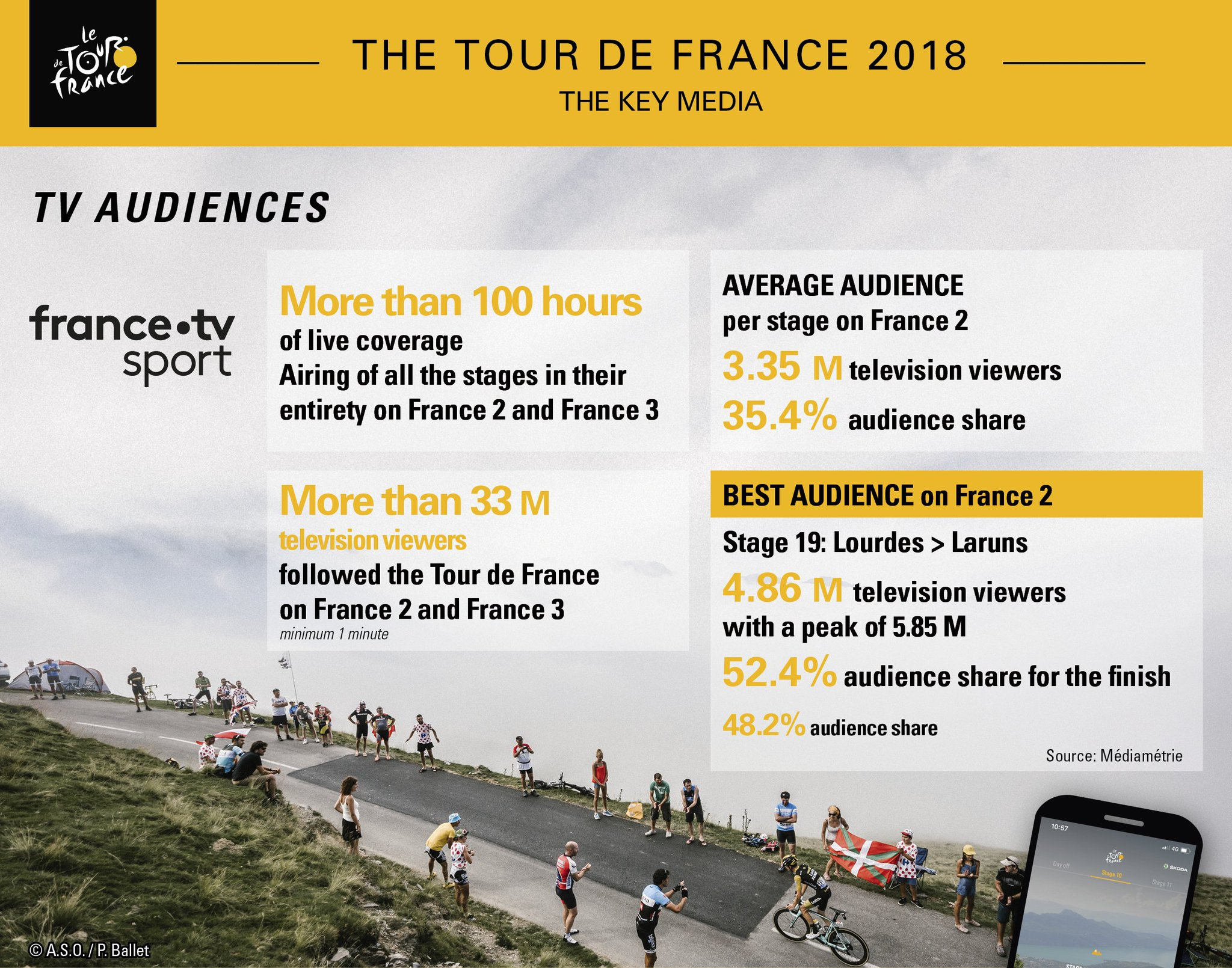 Tour De France On Twitter 2018 Tour De France Media Figures Tdf2018