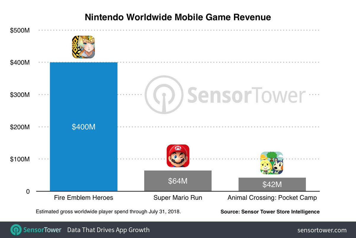 Fire Emblem Heroes reaches 400 million in revenue | IGN Boards