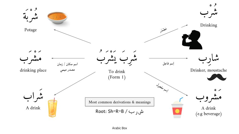 """Arabic Box on Twitter: """"Common #Derivations & Meanings of the root: Sh-R-B  شرب #Arabic #LearnArabic #ArabicRoots #Sarf #شرب #صرف… """""""