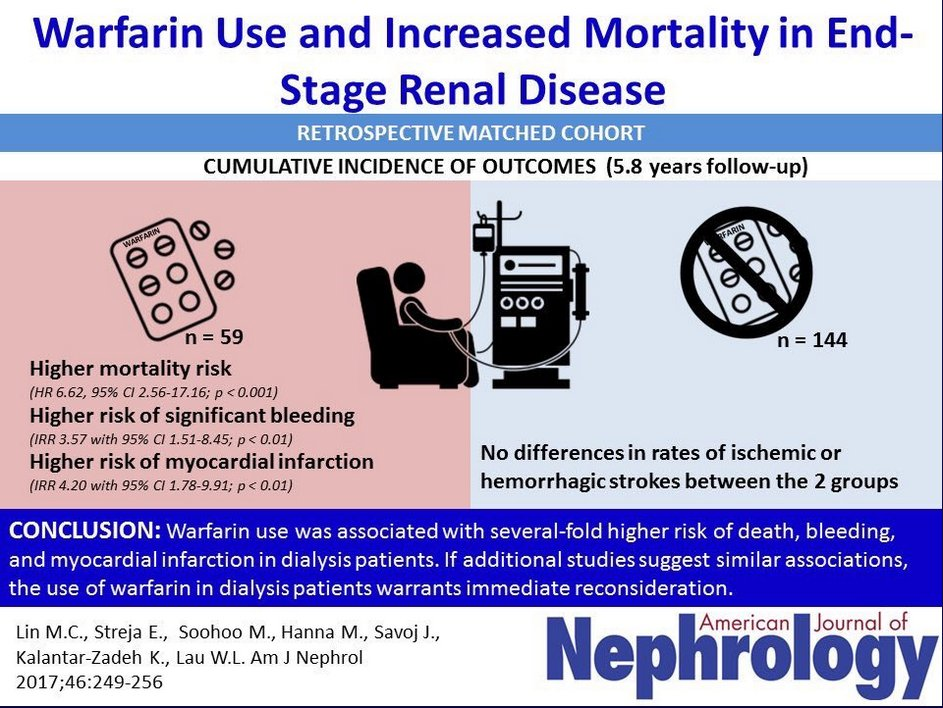 Kam Kalantar Zadeh Md Mph Phd On Twitter Warfarin Coumadin Use And Increased Mortality In End Stage Renal Disease Esrd Dialysis American Journal Of Nephrology 2017 Vol 46 No 4 Https T Co Oavycyzmwy Kargerpublisher Https T Co