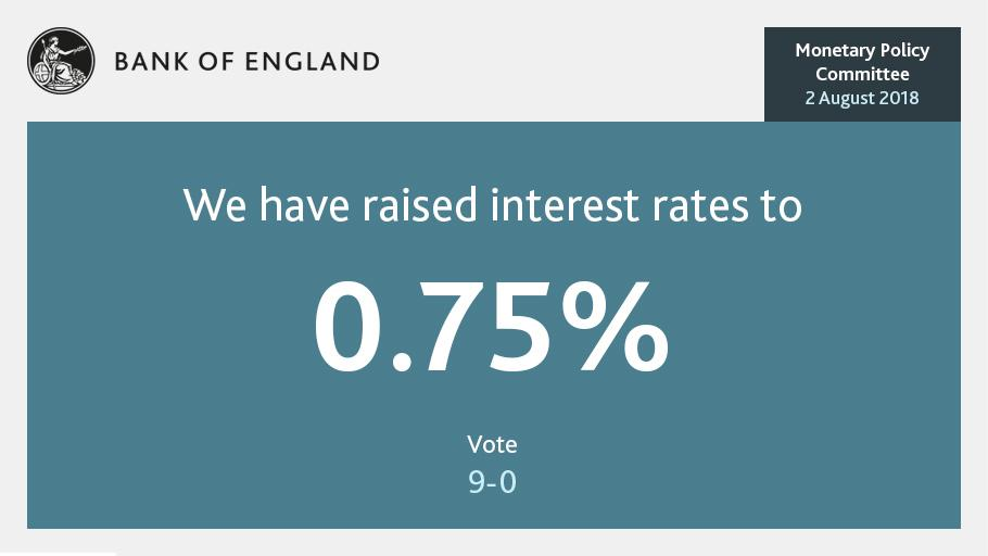 MPC voted unanimously to raise #BankRate to 0.75% https://t.co/SyNV9QNMxo