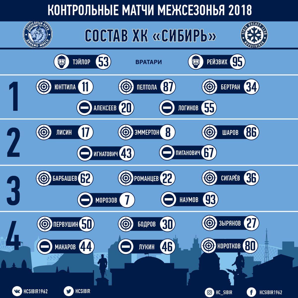 Первая победа обновлённой Сибири.