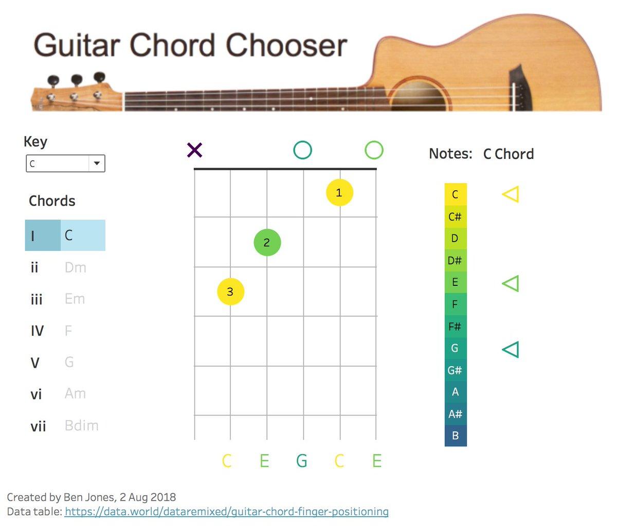 Ben Jones On Twitter I Made A Guitar Chord Chooser For The August