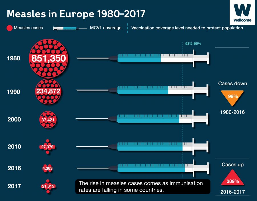Why does the world need vaccines? Great explainer from @wellcometrust https://t.co/xHlGUxWb3J #vaccineswork #measles https://t.co/OH3GQD8Rr3