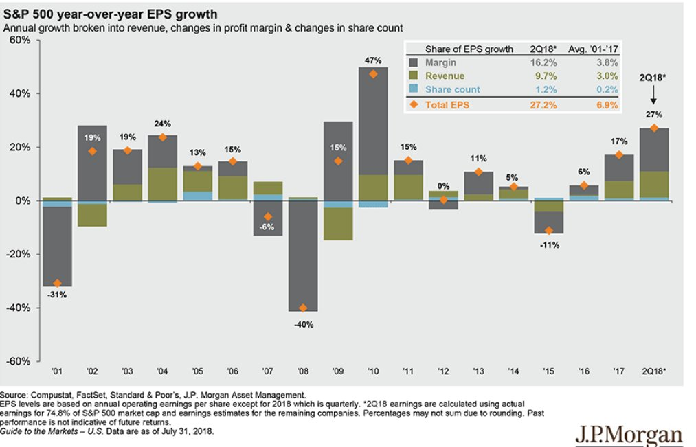predictability of earnings and reversion of profitability In the second part, i challenge the claim that competition drives profit margin mean-reversion, and argue instead that competition drives mean-reversion in roe in the third part, i use nipa and flow-of-funds data to quantify the current roe of the us corporate sector, and discuss how a potential mean-reversion would impact future equity returns.