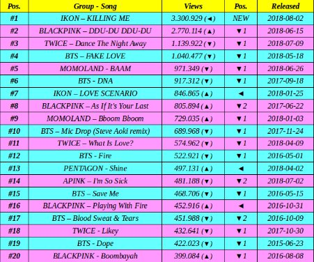 Blackpink Billboard No Twitter Blackpink Came In Second On The Most Viewed Kpop Group Music Video On Youtube In The Last 24 Hours Credits Serietv46 Ygofficialblink Https T Co Pyroqudt72