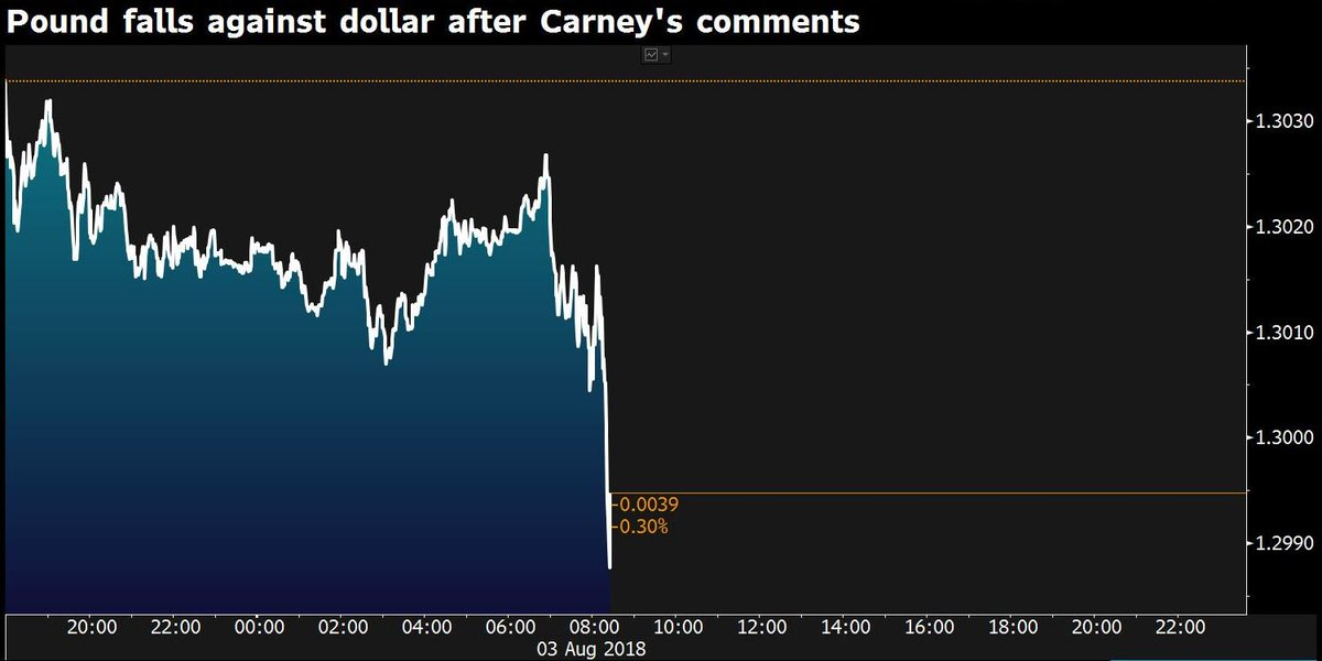 BREAKING: Pound falls below $1.30 after Mark Carney says the chance of a no-deal Brexit is 'uncomfortably high' https://t.co/5dvTCyj1Eq #r4today
