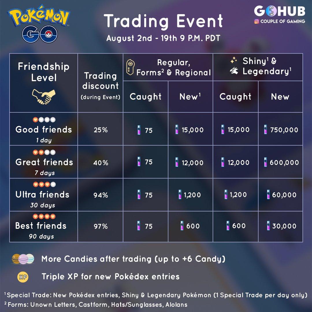 """Pokémon GO Hub On Twitter: """"P.S. We Created An Info"""