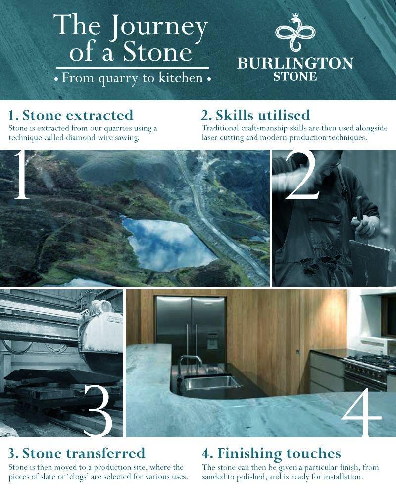 Burlington Stone (@burlingtonstone) | Twitter