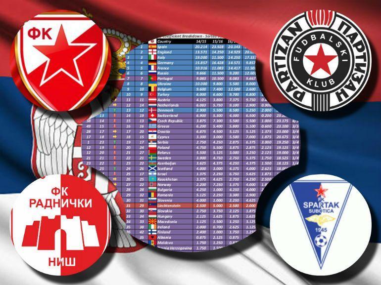 Mozzart Sport On Twitter Srbija I Dalje Prva Po Osvojenim Bodovima U Evropi Dobri Rezultati Srpskih Klubova Donose I Povlastice Https T Co Uvpvqbsk1c Https T Co Jsb5zidhjj
