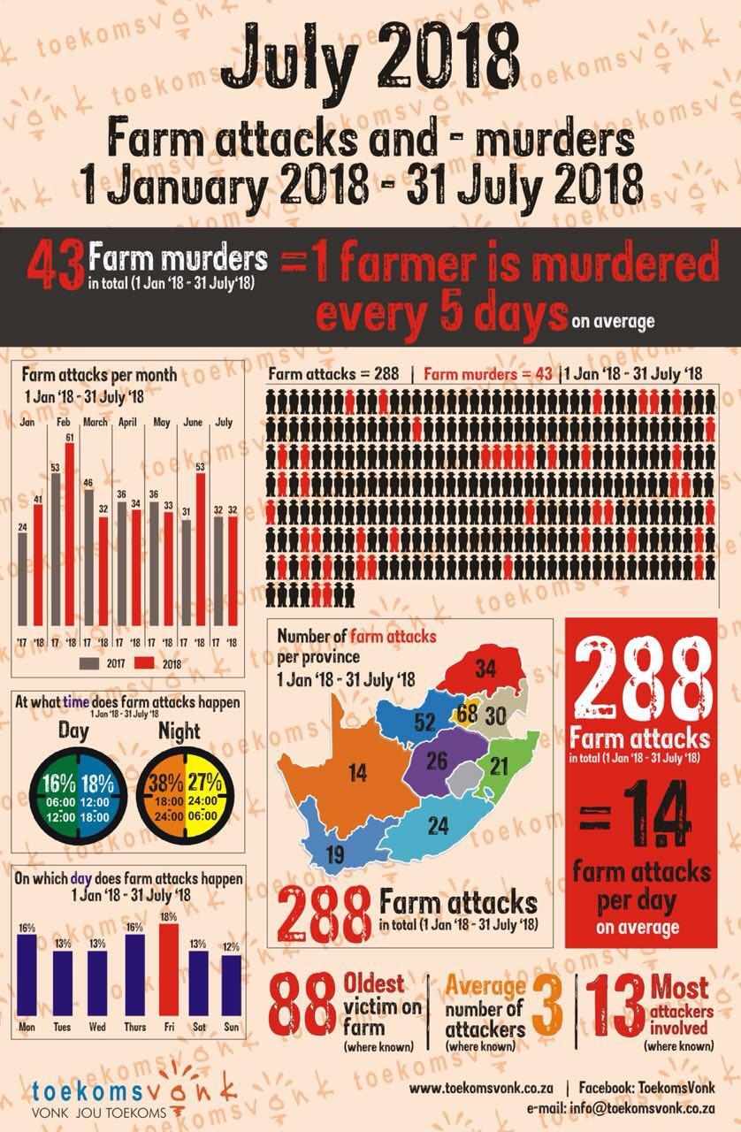 Moordorgie swart op wit woed voort/plaasmoorde en aanvalle DjrjDctW4AAt5oa