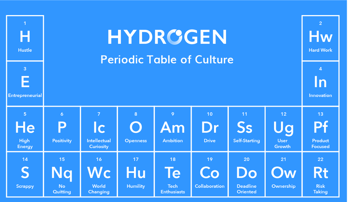Hydrogen On Twitter Want To Know What Hydrogenapi Is All About