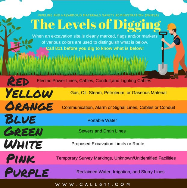 Texas811 On Twitter The Levels Of Digging When An Excavation Site Is Clearly Marked Flags And Or Markers Of Various Colors Are Used To Distinguish What Is Below Contact 811 Before You Dig Below are 49 working coupons for miss utility color codes from reliable websites that we have updated for users to get maximum. texas811 on twitter the levels of