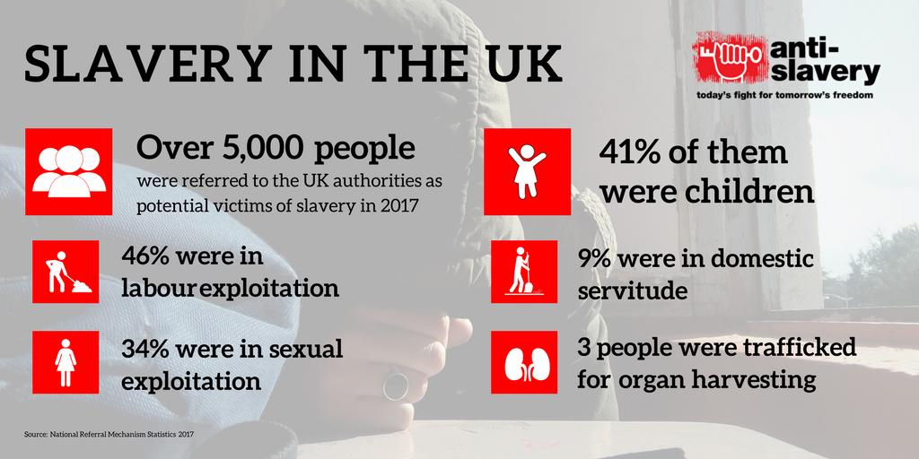 anti slavery international)