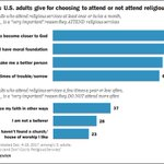 Chart: The top reasons Americans go (or don't go) to religious services, according to a new report we released earlier this week https://t.co/G2gcTmBUrj