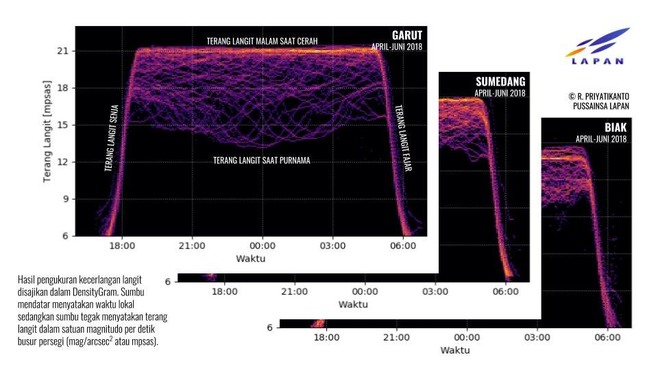 infografis hasil pengukuran kecerlangan langit malam di 'Indonesia'