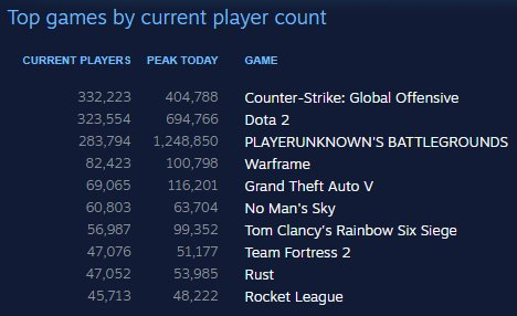 Steam most played games by hourly player number 2018 ...