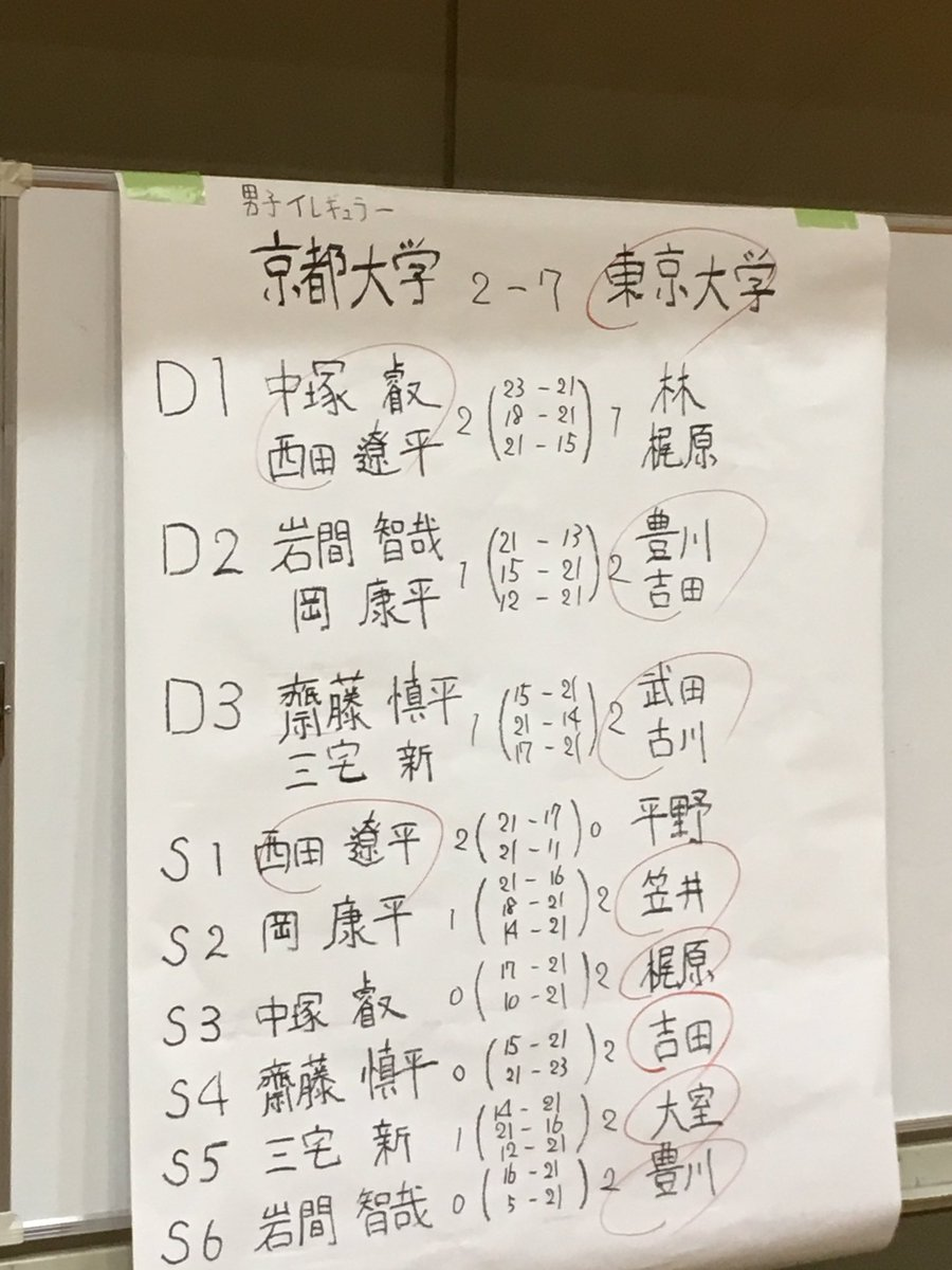東京大学運動会バドミントン部