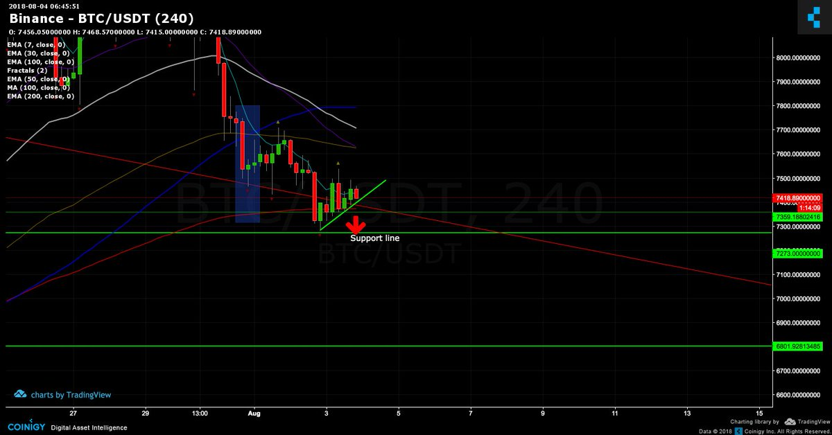 BTC UPDATE Here You Go Guys She Is Most Likely Following This Chart Closely We Should Also Hit The Next Support Line Thats Noted On
